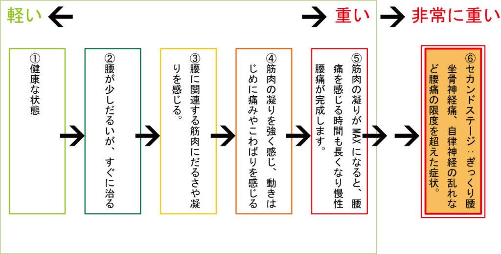 慢性腰痛セカンドステージ 大阪コリトル鍼灸整体院